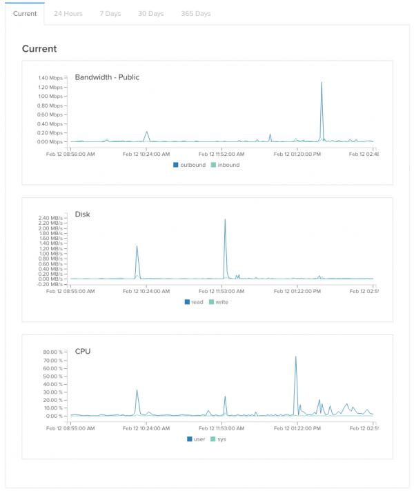 DigitalOcean-Stats